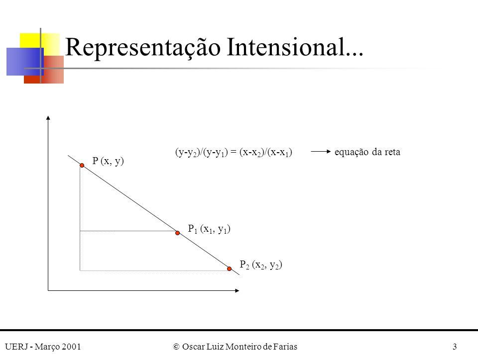 UERJ - Março 2001© Oscar Luiz Monteiro de Farias3 Representação Intensional... P 1 (x 1, y 1 ) P 2 (x 2, y 2 ) P (x, y) (y-y 2 )/(y-y 1 ) = (x-x 2 )/(