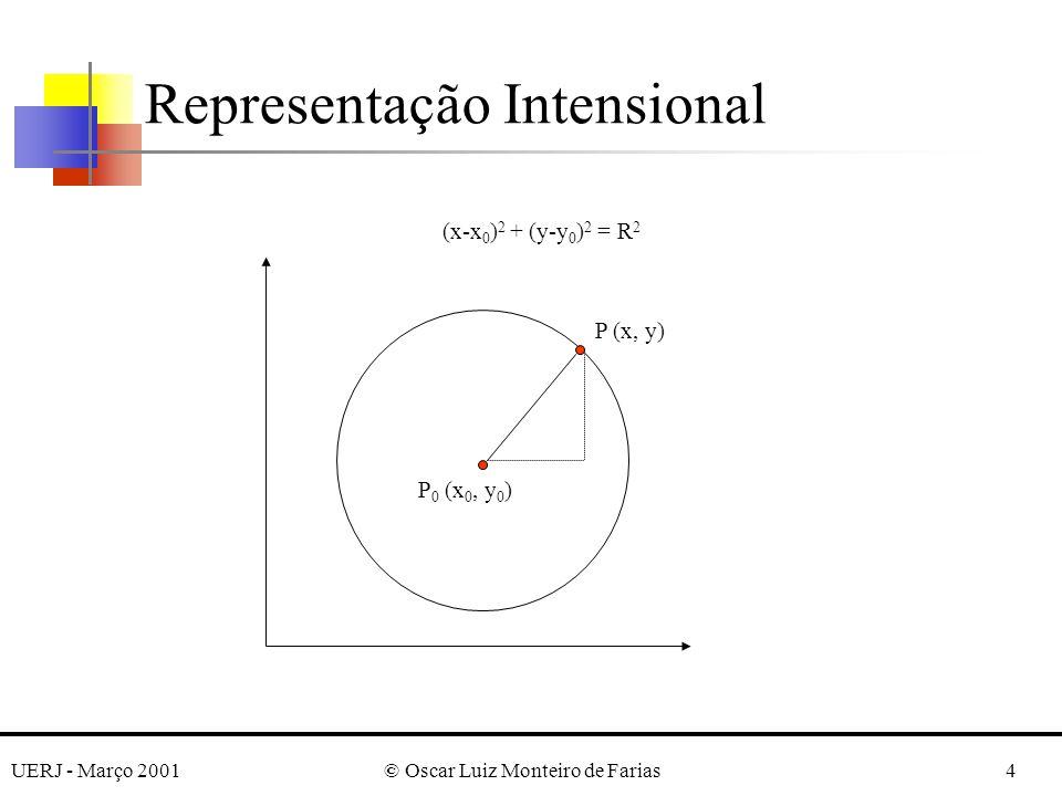 UERJ - Março 2001© Oscar Luiz Monteiro de Farias4 Representação Intensional P (x, y) P 0 (x 0, y 0 ) (x-x 0 ) 2 + (y-y 0 ) 2 = R 2