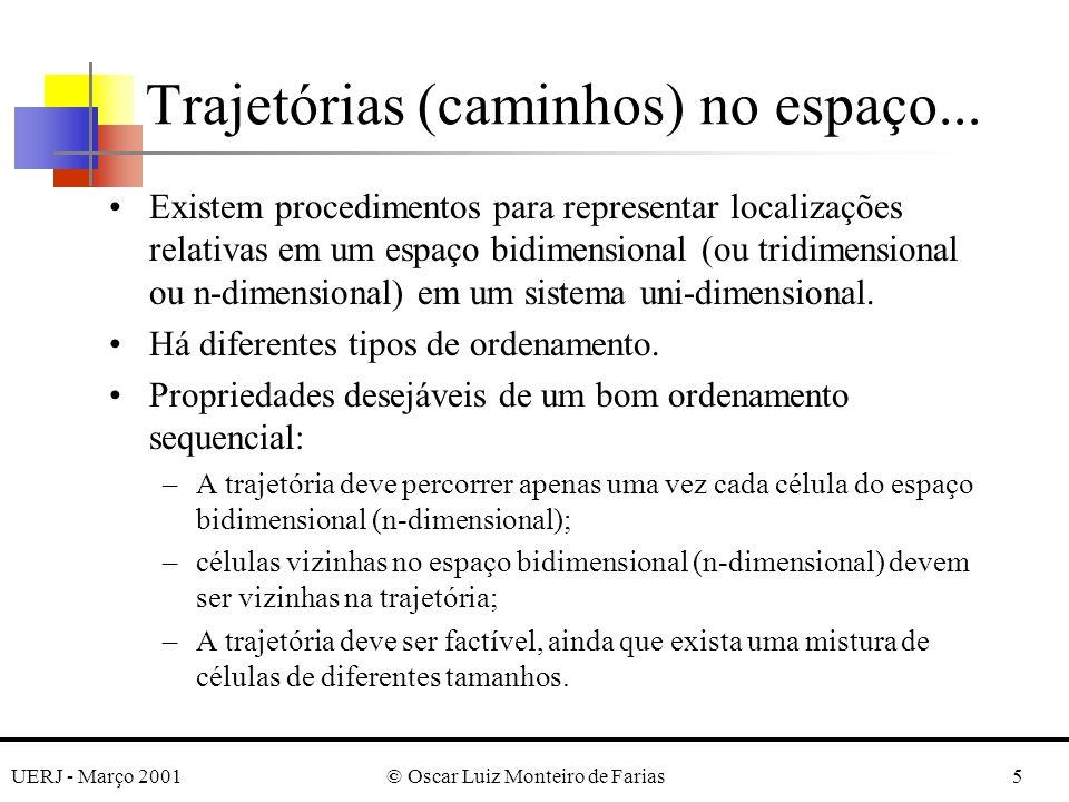 UERJ - Março 2001© Oscar Luiz Monteiro de Farias5 Existem procedimentos para representar localizações relativas em um espaço bidimensional (ou tridime