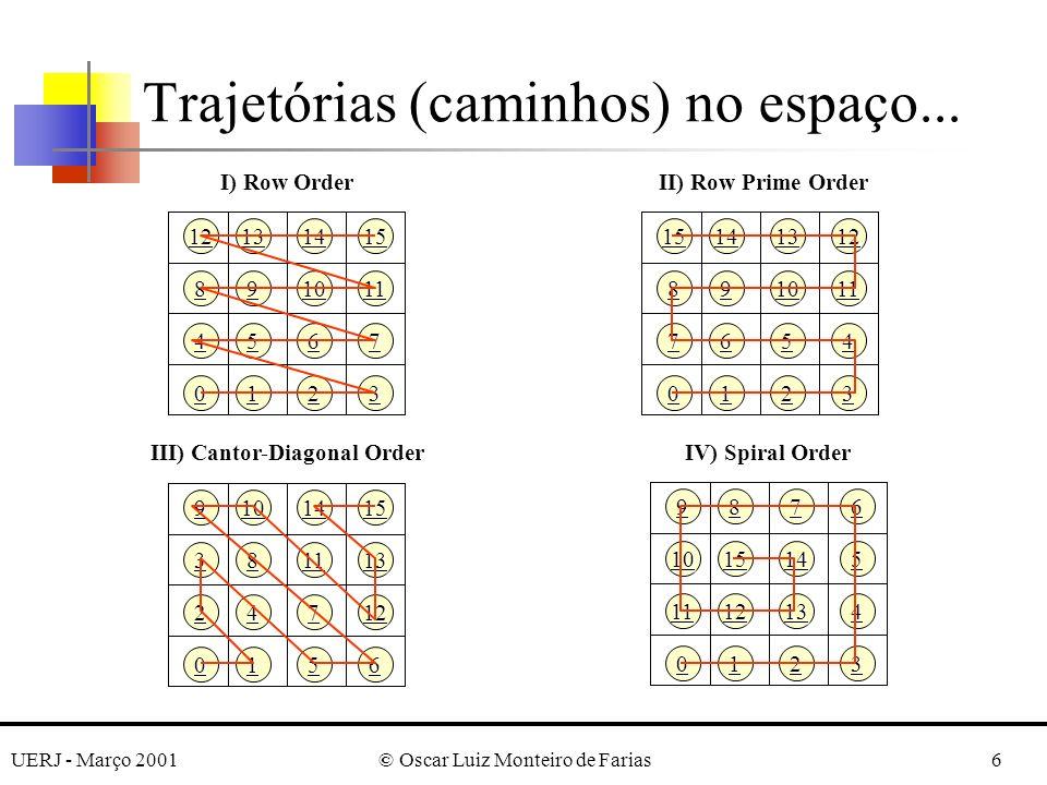 UERJ - Março 2001© Oscar Luiz Monteiro de Farias7 Uma comparação de diferentes trajetórias (para um dado nível de resolução) pode considerar: –comprimento total da trajetória; –variabilidade nas unidades de medidas, aonde a unidade de medida é a distância de um ponto na trajetória para o próximo na seqüência; –distância média de uma célula para os quatro vizinhos no espaço (bidimensional); Trajetórias (caminhos) no espaço