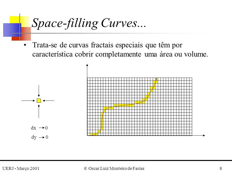UERJ - Março 2001© Oscar Luiz Monteiro de Farias9 Pode-se pensar em trajetórias como space-filling curves, linhas que passam por todos os pontos no espaço (cada ponto entendido aqui como um retângulo de dimensões dx 0, dy 0); Propriedades das space-filling curves: ¶A curva deve passar apenas uma vez em cada ponto do espaço multi-dimensional; ·Dois pontos que sejam vizinhos no espaço devem ser vizinhos na curva; ¸Dois pontos que sejam vizinhos na curva devem ser vizinhos no espaço; Space-filling Curves...