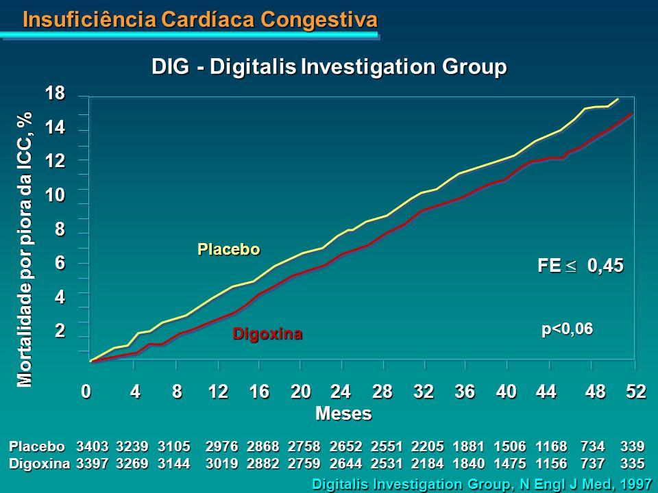 Insuficiência Cardíaca Congestiva 181412108642 Placebo Digoxina p<0,06 Meses Mortalidade por piora da ICC, % 0481216202428323640444852 Placebo34033239