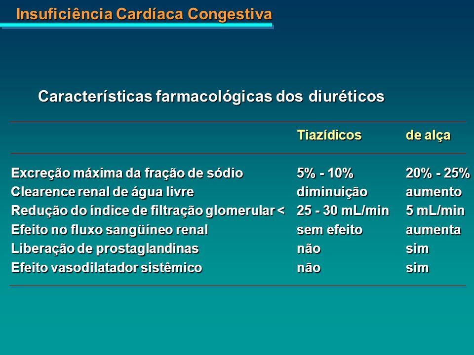 Insuficiência Cardíaca Congestiva Tiazídicosde alça Excreção máxima da fração de sódio5% - 10%20% - 25% Clearence renal de água livrediminuiçãoaumento