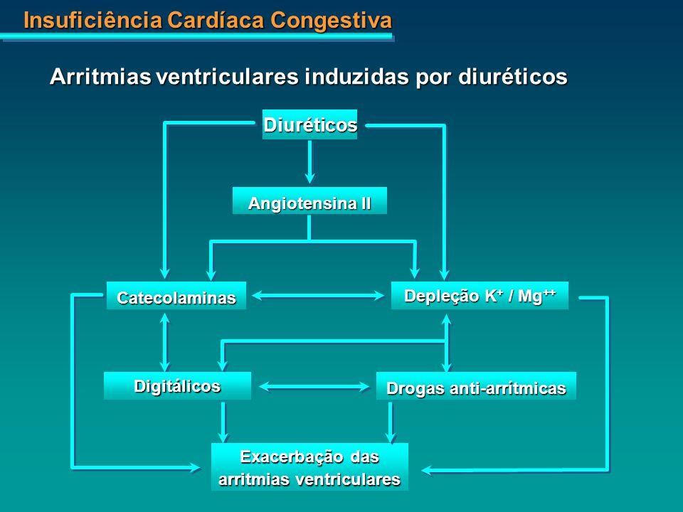 Insuficiência Cardíaca Congestiva Arritmias ventriculares induzidas por diuréticos Diuréticos Angiotensina II Catecolaminas Depleção K + / Mg ++ Digit
