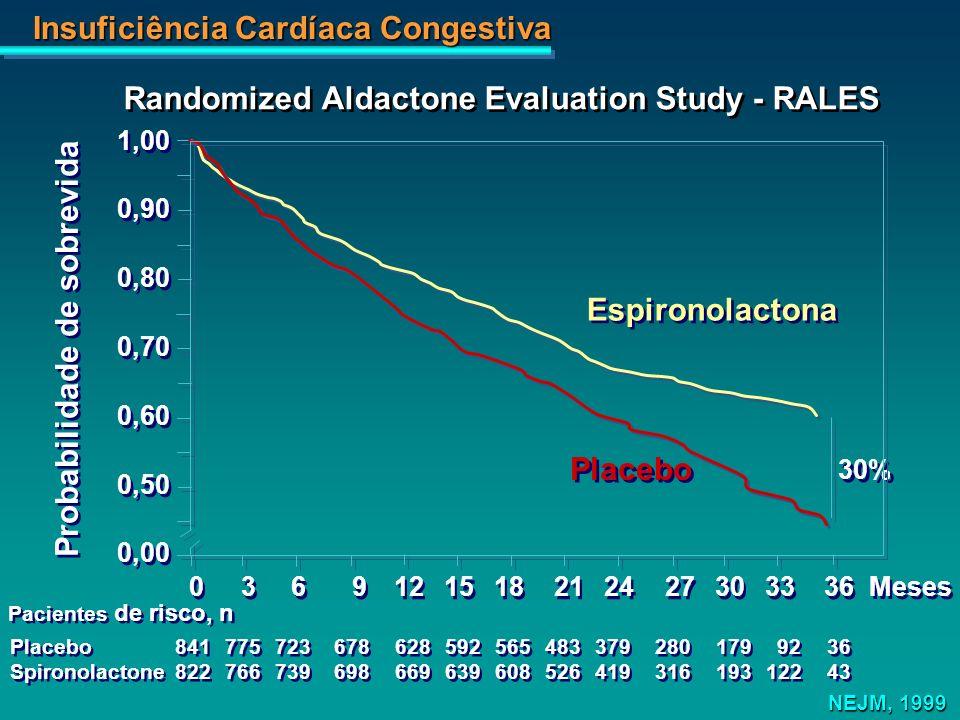 Insuficiência Cardíaca Congestiva 1,00 0,90 0,80 0,70 0,60 0,50 0,00 1,00 0,90 0,80 0,70 0,60 0,50 0,00 Placebo 0369121518212427303336 Espironolactona
