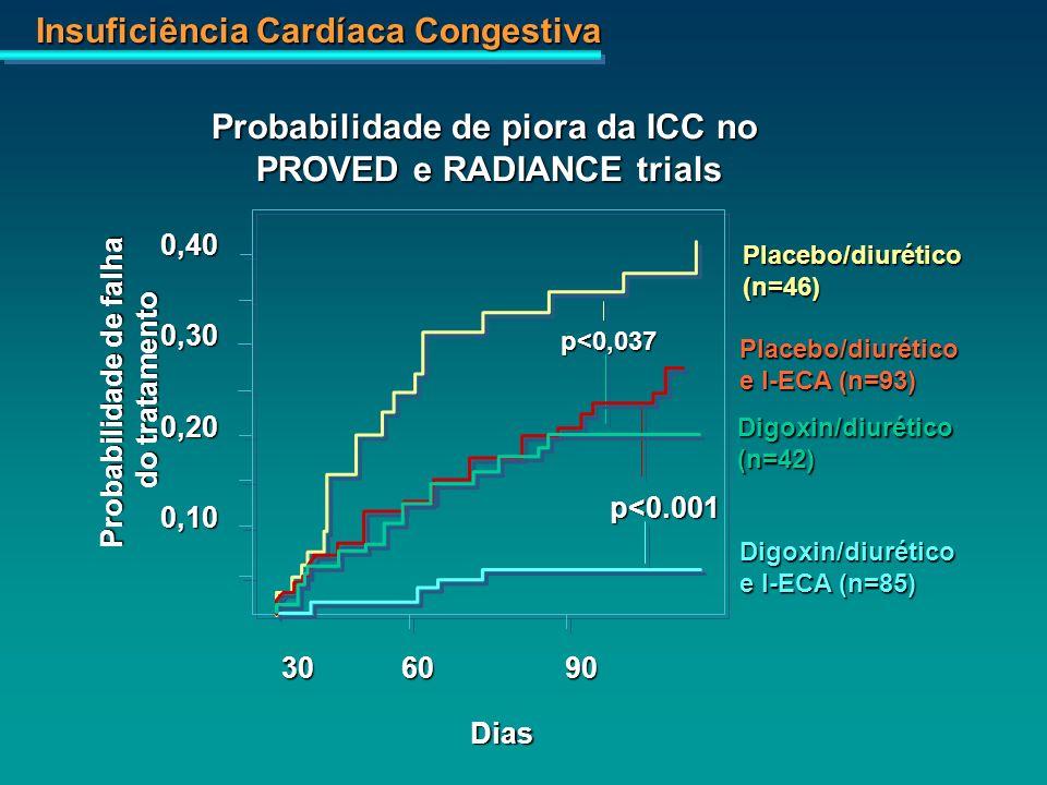 Insuficiência Cardíaca Congestiva 0,400,300,200,10 306090 Dias Probabilidade de falha do tratamento Placebo/diurético(n=46) Placebo/diurético e I-ECA