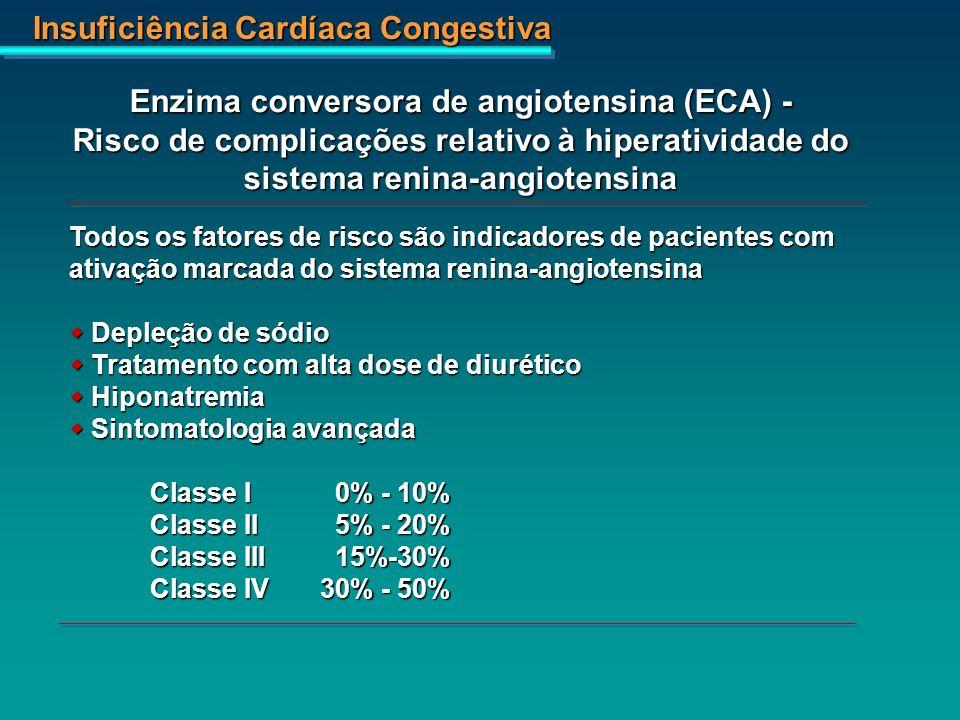 Insuficiência Cardíaca Congestiva Enzima conversora de angiotensina (ECA) - Risco de complicações relativo à hiperatividade do sistema renina-angioten