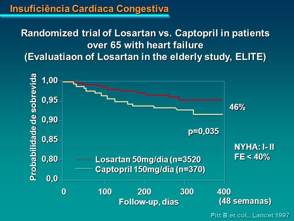 Insuficiência Cardíaca Congestiva 1,000,950,900,850,800,0 0100200300400 Probabilidade de sobrevida Follow-up, dias (48 semanas) 46% Losartan 50mg/dia