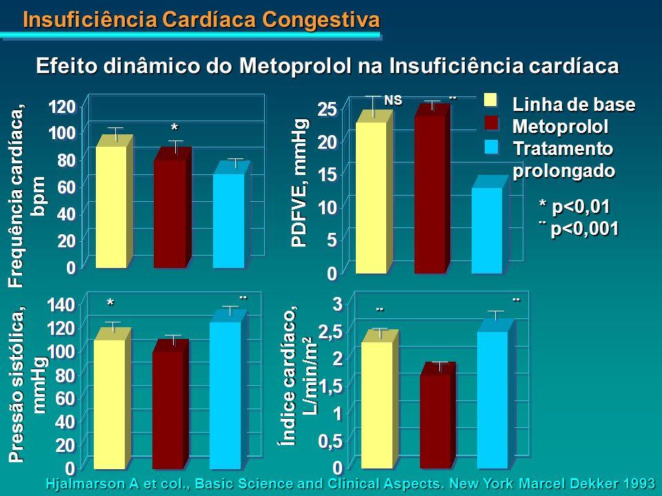 Insuficiência Cardíaca Congestiva Frequência cardíaca, bpm Pressão sistólica, mmHg Índice cardíaco, L/min/m 2 Hjalmarson A et col., Basic Science and