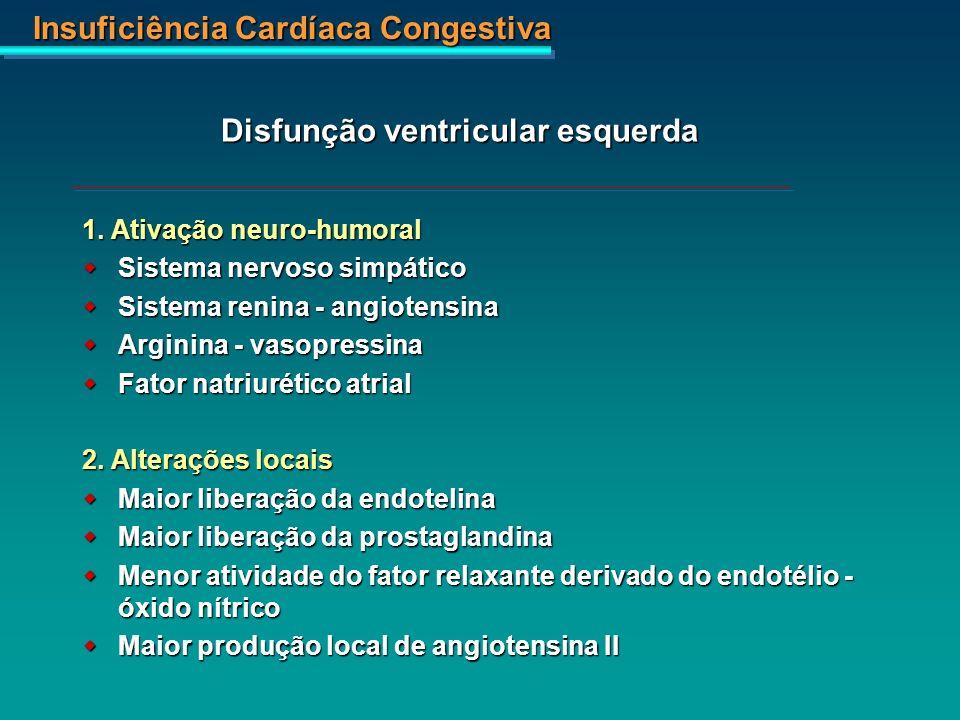 Insuficiência Cardíaca Congestiva 1. Ativação neuro-humoral Sistema nervoso simpático Sistema nervoso simpático Sistema renina - angiotensina Sistema