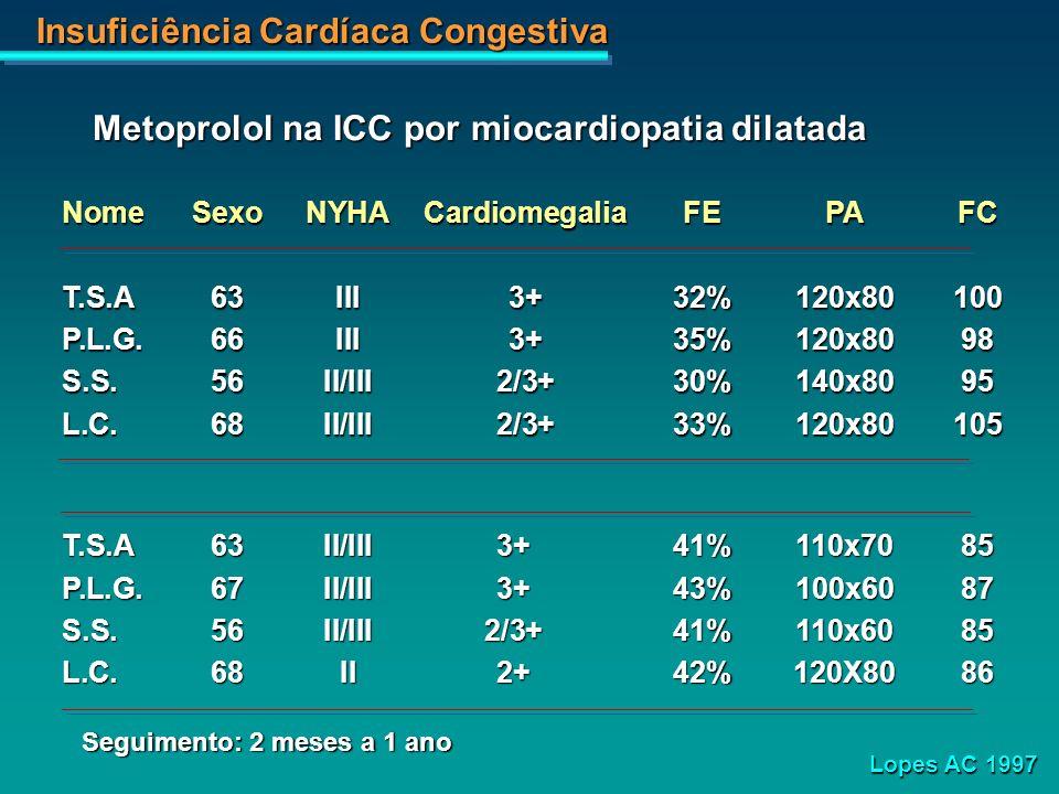 Insuficiência Cardíaca Congestiva Metoprolol na ICC por miocardiopatia dilatada NomeSexoNYHACardiomegaliaFEPAFC T.S.A63III3+32%120x80100 P.L.G.66III3+