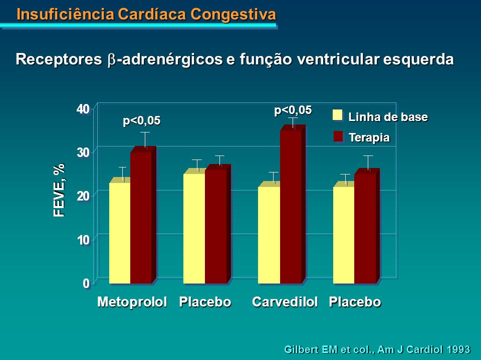 Insuficiência Cardíaca Congestiva MetoprololPlaceboPlaceboCarvedilol FEVE, % p<0,05 p<0,05 Linha de base Terapia Gilbert EM et col., Am J Cardiol 1993