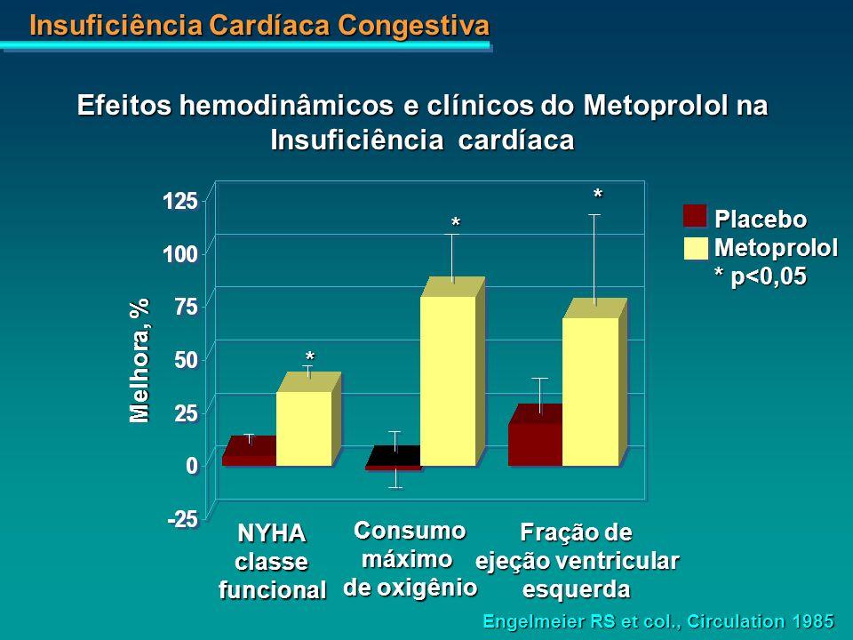 Insuficiência Cardíaca Congestiva NYHAclassefuncional Consumomáximo de oxigênio Fração de ejeção ventricular esquerda * * PlaceboMetoprolol * p<0,05 E