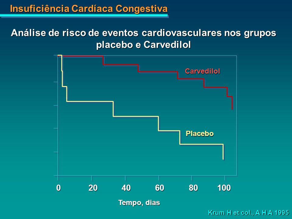 Insuficiência Cardíaca Congestiva 020406080100 Tempo, dias Carvedilol Placebo Krum H et col., A H A 1995 Análise de risco de eventos cardiovasculares
