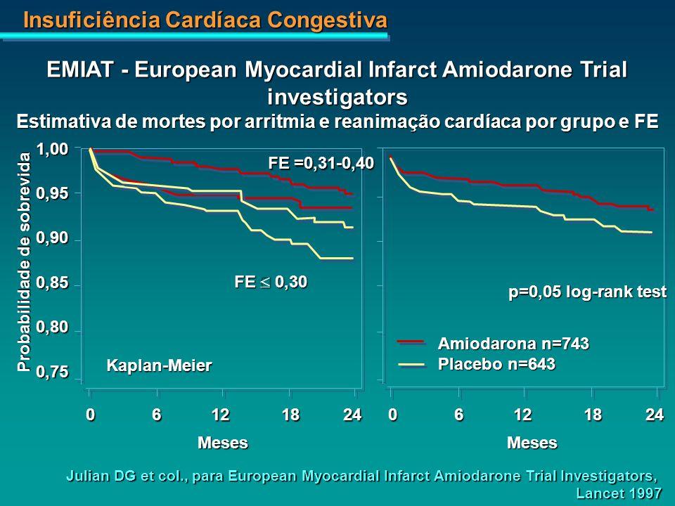 Insuficiência Cardíaca Congestiva 1,000,950,900,850,800,75 Amiodarona n=743 Placebo n=643 FE =0,31-0,40 06121824 MesesMeses FE 0,30 p=0,05 log-rank te