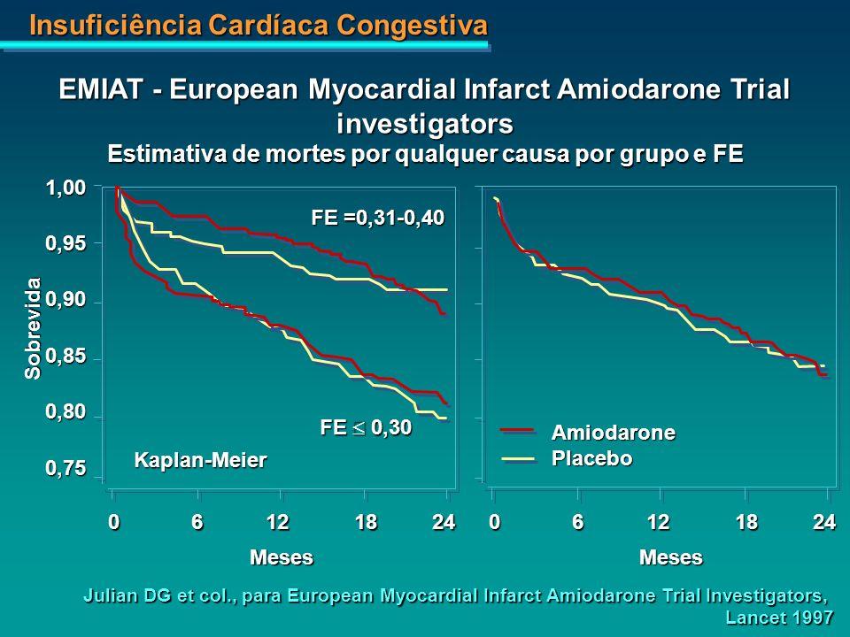 Insuficiência Cardíaca Congestiva 1,000,950,900,850,800,75 AmiodaronePlacebo 06121824 MesesMeses Sobrevida Julian DG et col., para European Myocardial