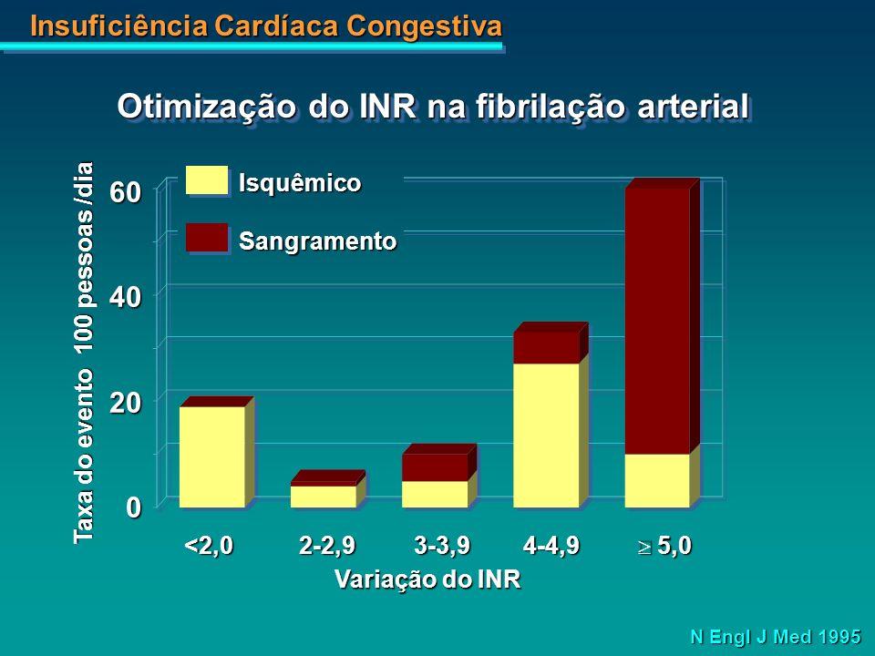 Insuficiência Cardíaca Congestiva Taxa do evento 100 pessoas /dia 6040200 <2,0 2-2,9 3-3,9 4-4,9 5,0 IsquêmicoSangramento N Engl J Med 1995 Variação d