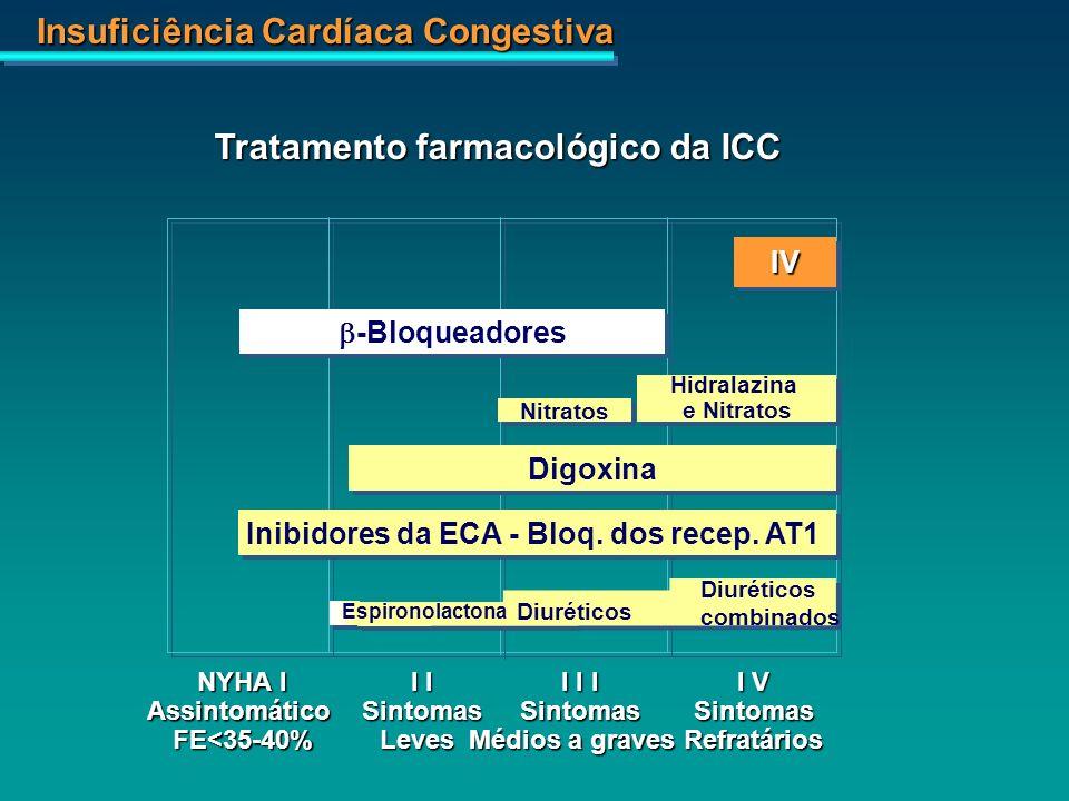 Insuficiência Cardíaca Congestiva IVIV Hidralazina e Nitratos Hidralazina e Nitratos Nitratos -Bloqueadores Digoxina Inibidores da ECA - Bloq. dos rec
