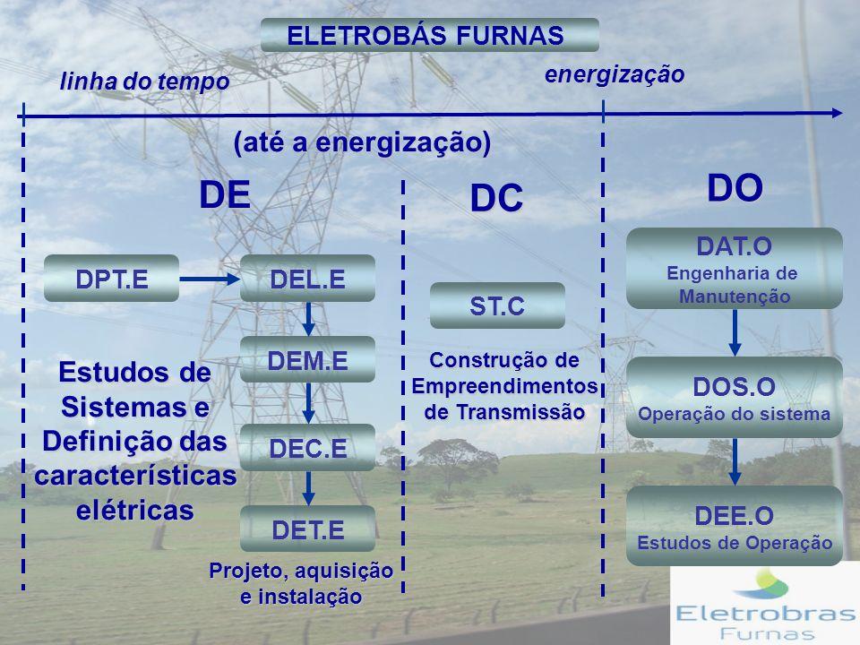 Estudos de Sistemas e Definição das características elétricas Projeto, aquisição e instalação DE DO (até a energização) DC Construção de Empreendimentos de Transmissão linha do tempo energização DPT.EDEL.E DEM.E DEC.E DET.E ST.C DAT.O Engenharia de Manutenção DOS.O Operação do sistema DEE.O Estudos de Operação ELETROBÁS FURNAS