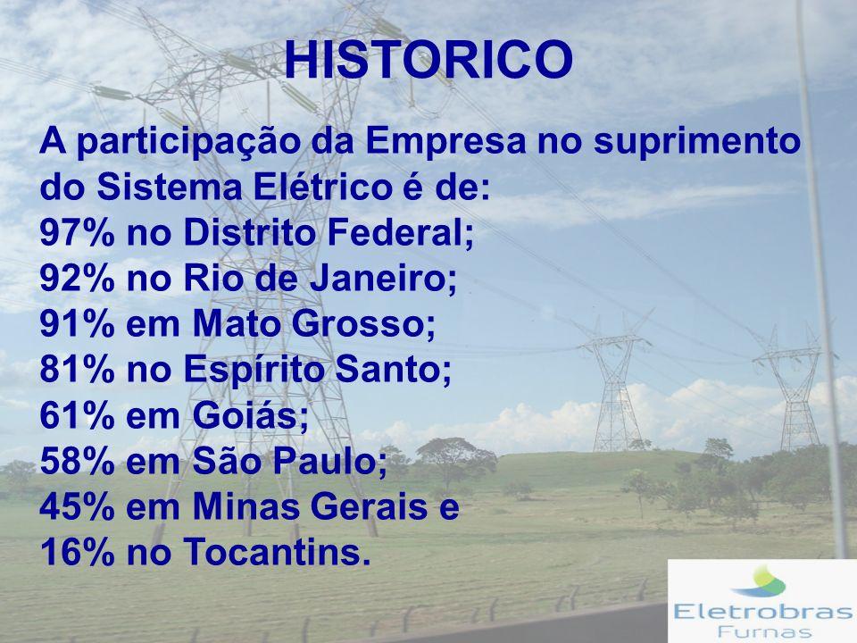 A participação da Empresa no suprimento do Sistema Elétrico é de: 97% no Distrito Federal; 92% no Rio de Janeiro; 91% em Mato Grosso; 81% no Espírito Santo; 61% em Goiás; 58% em São Paulo; 45% em Minas Gerais e 16% no Tocantins.