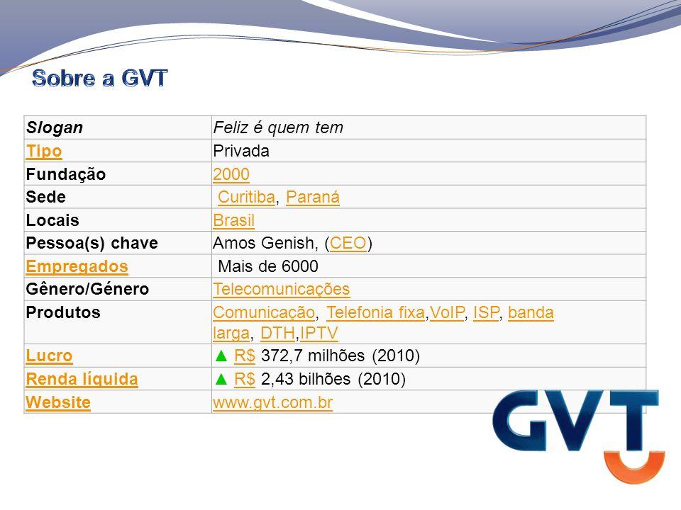 A GVT é a operadora de telecomunicações brasileira que atua como prestadora de soluções completas em comunicação baseando-se na proposta de valor que reúne inovação com relevância, excelência no relacionamento com o cliente e o melhor custo benefício do mercado.