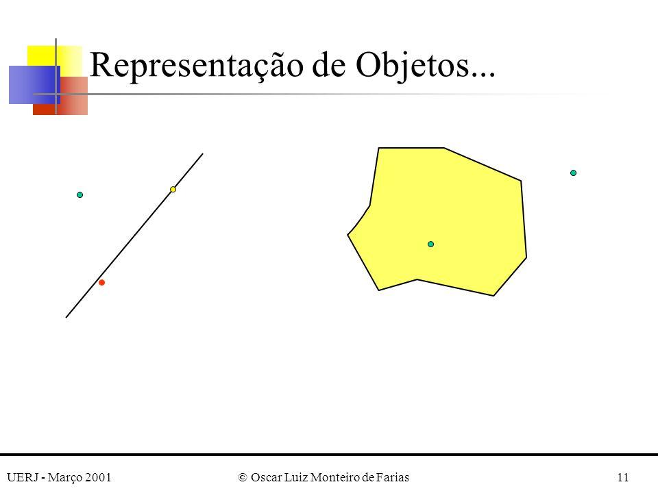 UERJ - Março 2001© Oscar Luiz Monteiro de Farias11 Representação de Objetos...