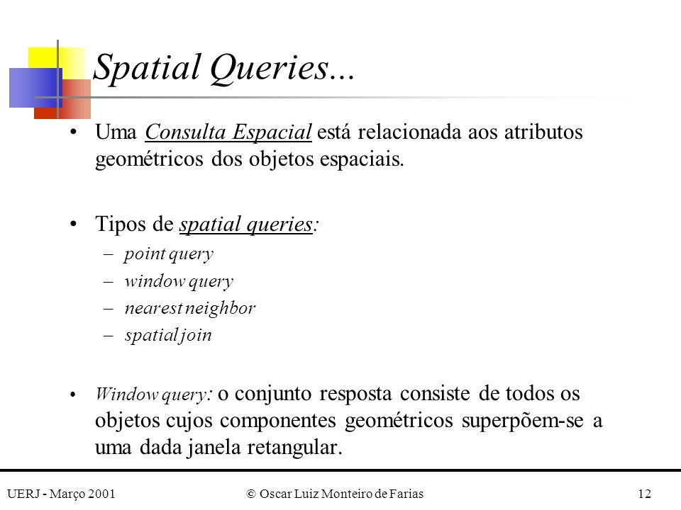 UERJ - Março 2001© Oscar Luiz Monteiro de Farias12 Spatial Queries... Uma Consulta Espacial está relacionada aos atributos geométricos dos objetos esp
