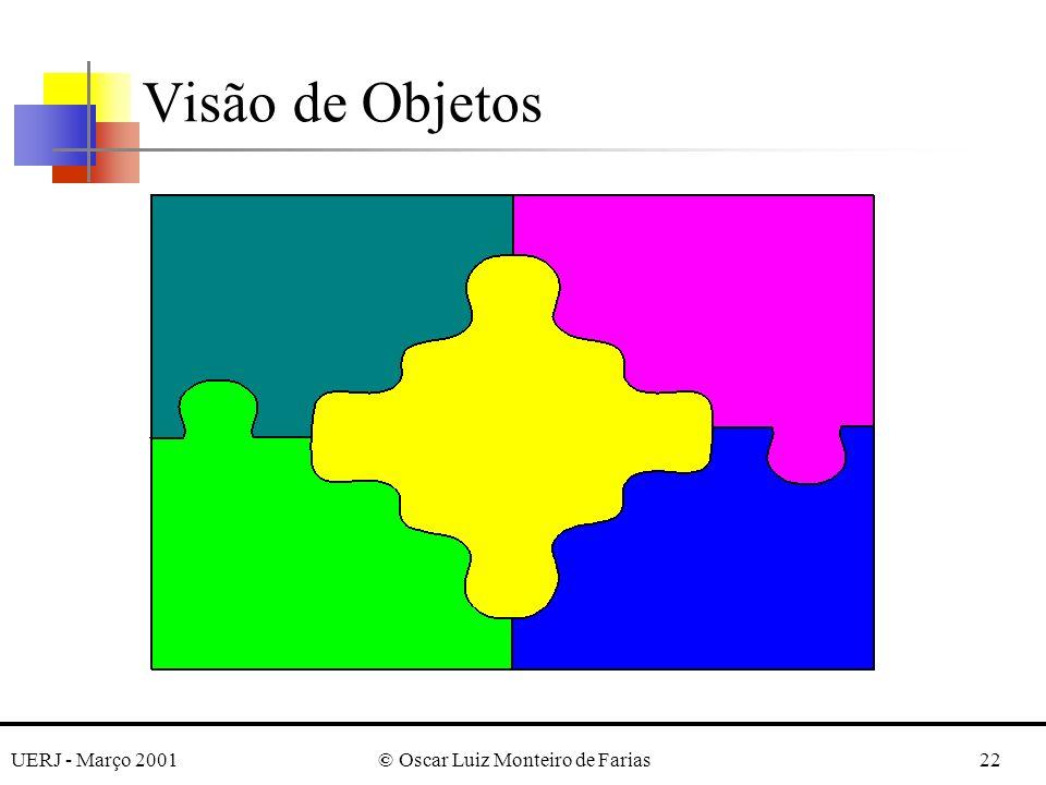 UERJ - Março 2001© Oscar Luiz Monteiro de Farias22 Visão de Objetos