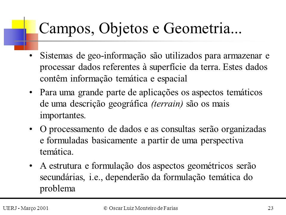 UERJ - Março 2001© Oscar Luiz Monteiro de Farias23 Campos, Objetos e Geometria... Sistemas de geo-informação são utilizados para armazenar e processar