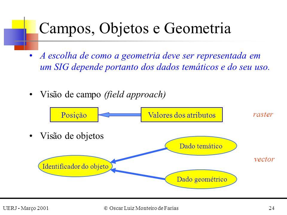 UERJ - Março 2001© Oscar Luiz Monteiro de Farias24 A escolha de como a geometria deve ser representada em um SIG depende portanto dos dados temáticos