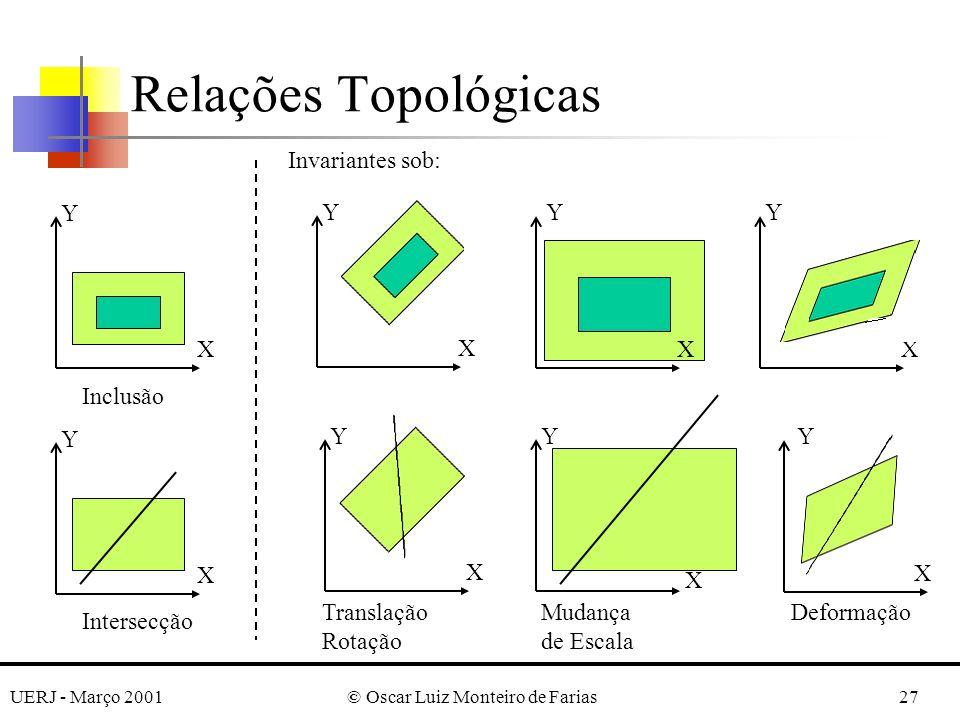 UERJ - Março 2001© Oscar Luiz Monteiro de Farias27 Relações Topológicas Y X Y X XX YY Inclusão Invariantes sob: Y X Intersecção Y X Y X Y X Translação Rotação Mudança de Escala Deformação