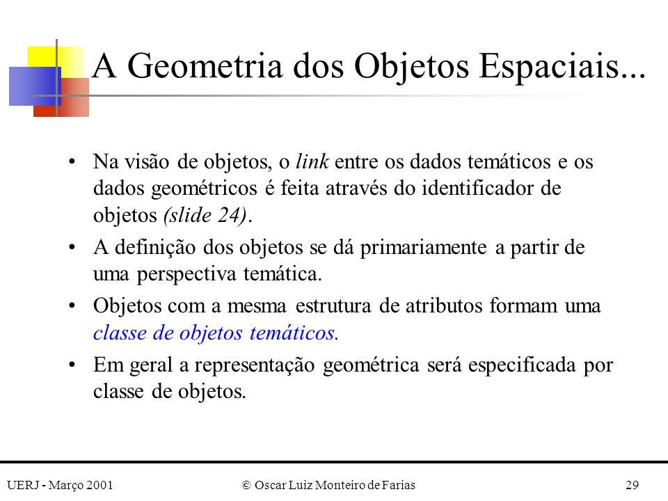 UERJ - Março 2001© Oscar Luiz Monteiro de Farias29 A Geometria dos Objetos Espaciais... Na visão de objetos, o link entre os dados temáticos e os dado