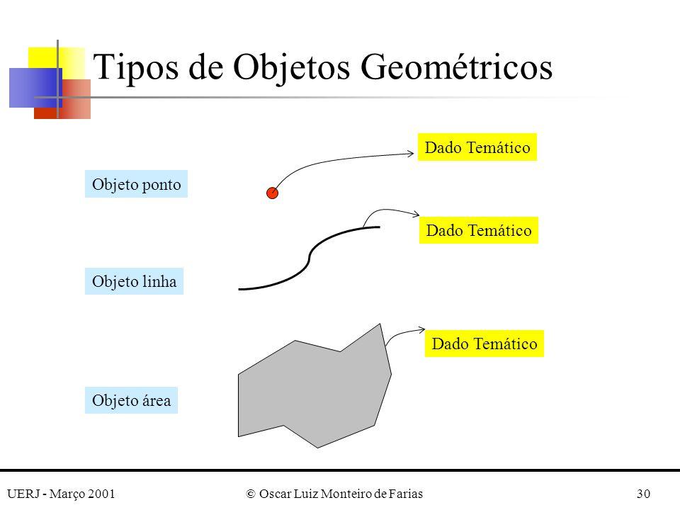 UERJ - Março 2001© Oscar Luiz Monteiro de Farias30 Tipos de Objetos Geométricos Dado Temático Objeto ponto Objeto linha Objeto área
