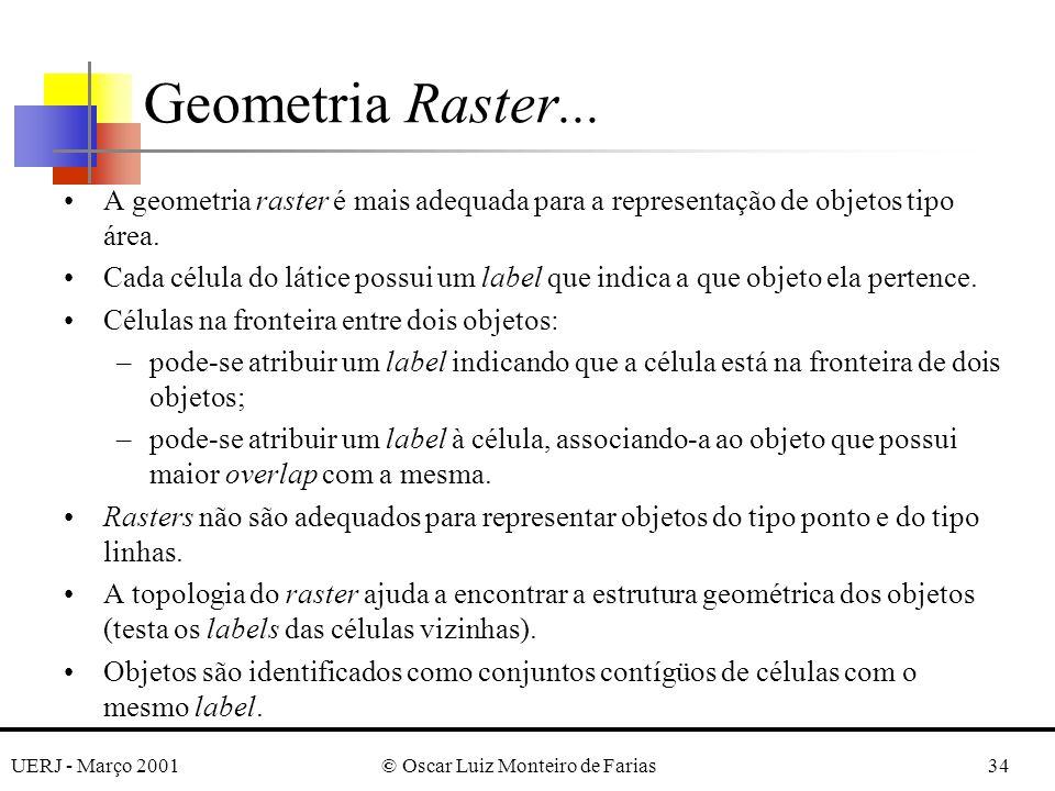 UERJ - Março 2001© Oscar Luiz Monteiro de Farias34 Geometria Raster... A geometria raster é mais adequada para a representação de objetos tipo área. C