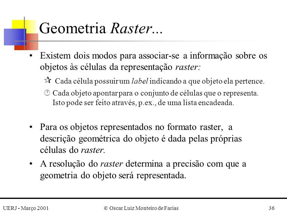 UERJ - Março 2001© Oscar Luiz Monteiro de Farias36 Existem dois modos para associar-se a informação sobre os objetos às células da representação raster: ¶ Cada célula possuir um label indicando a que objeto ela pertence.
