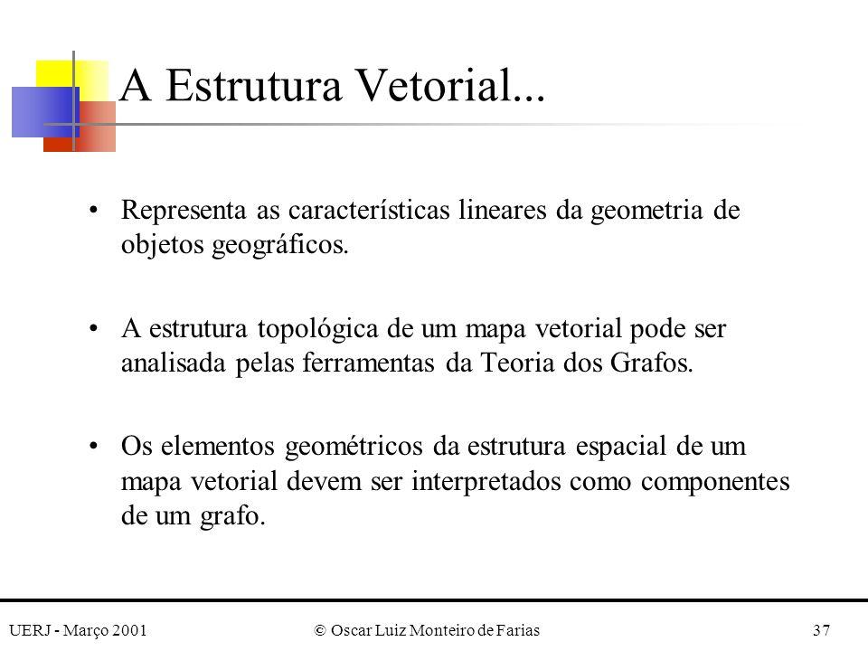 UERJ - Março 2001© Oscar Luiz Monteiro de Farias37 A Estrutura Vetorial... Representa as características lineares da geometria de objetos geográficos.