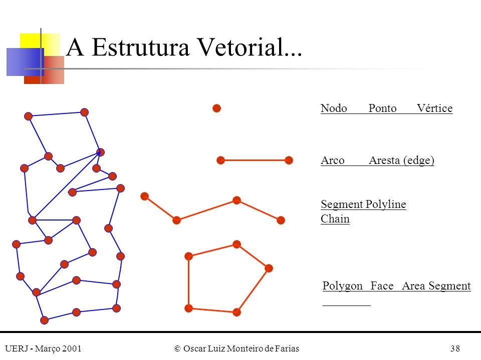 UERJ - Março 2001© Oscar Luiz Monteiro de Farias38 A Estrutura Vetorial...