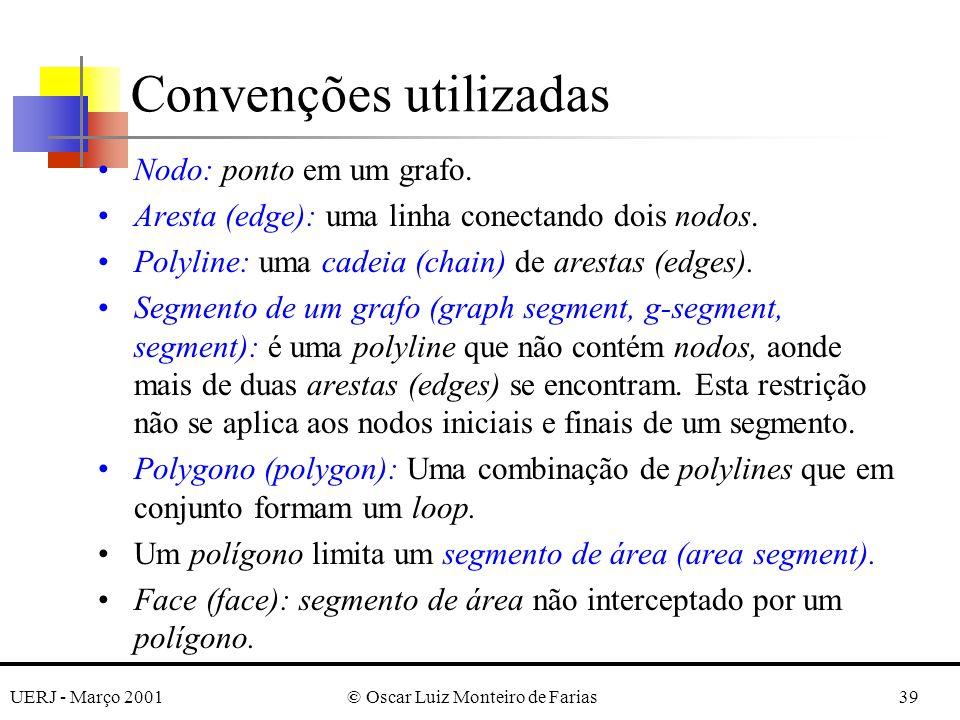 UERJ - Março 2001© Oscar Luiz Monteiro de Farias39 Convenções utilizadas Nodo: ponto em um grafo. Aresta (edge): uma linha conectando dois nodos. Poly