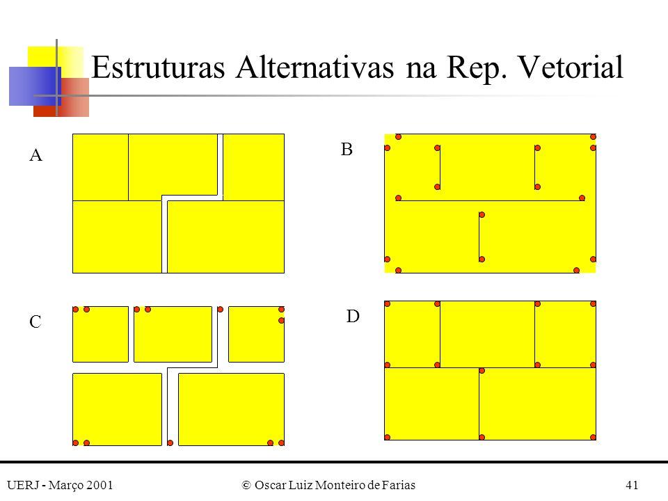 UERJ - Março 2001© Oscar Luiz Monteiro de Farias41 Estruturas Alternativas na Rep. Vetorial A B D C