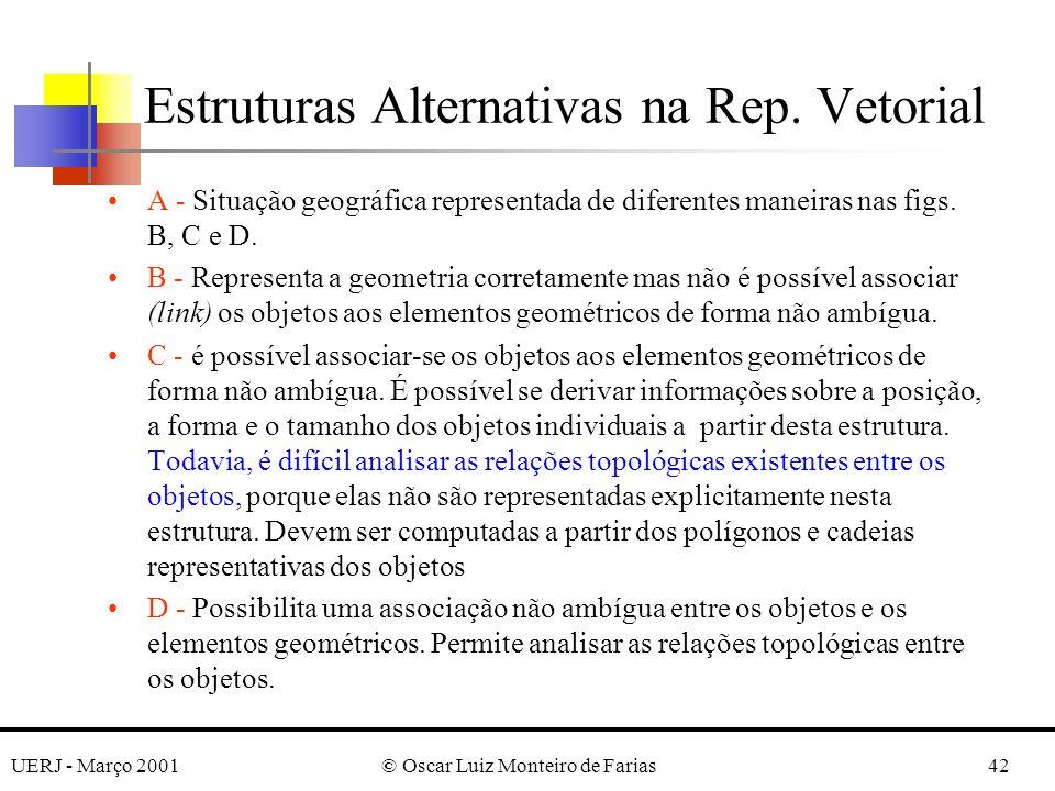UERJ - Março 2001© Oscar Luiz Monteiro de Farias42 A - Situação geográfica representada de diferentes maneiras nas figs. B, C e D. B - Representa a ge