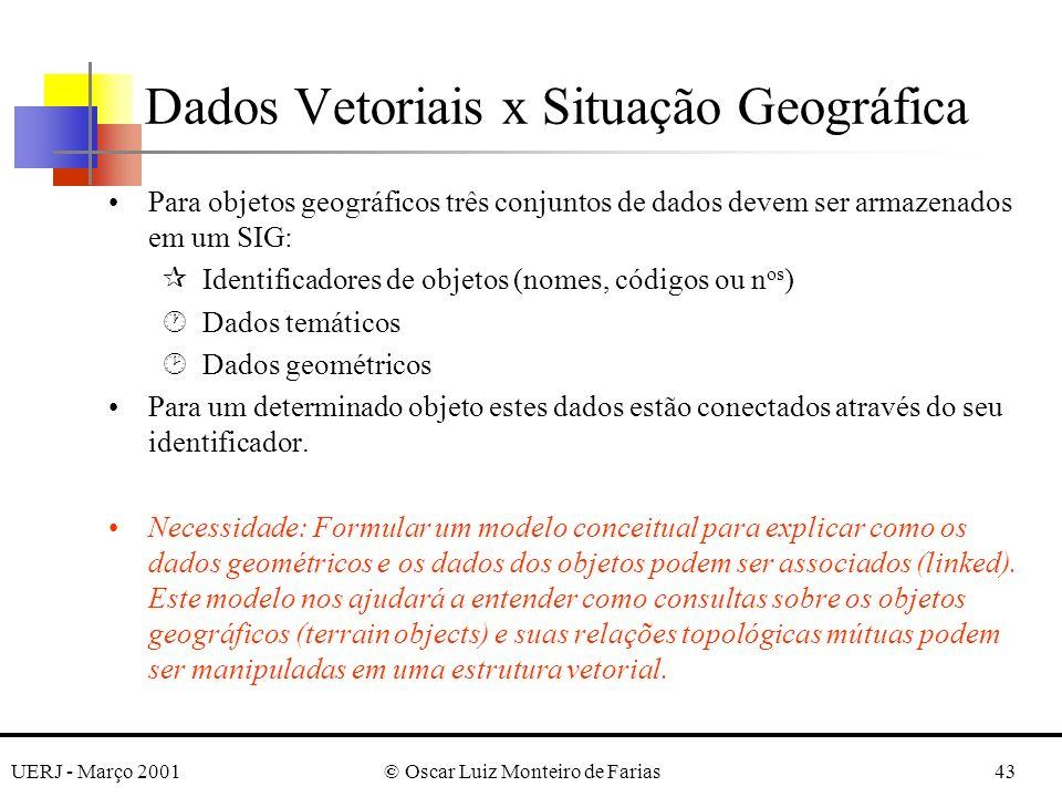 UERJ - Março 2001© Oscar Luiz Monteiro de Farias43 Dados Vetoriais x Situação Geográfica Para objetos geográficos três conjuntos de dados devem ser ar