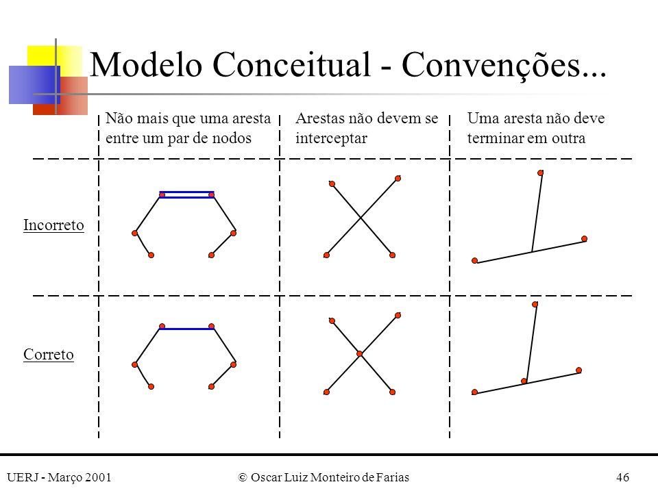 UERJ - Março 2001© Oscar Luiz Monteiro de Farias46 Modelo Conceitual - Convenções... Não mais que uma aresta entre um par de nodos Arestas não devem s