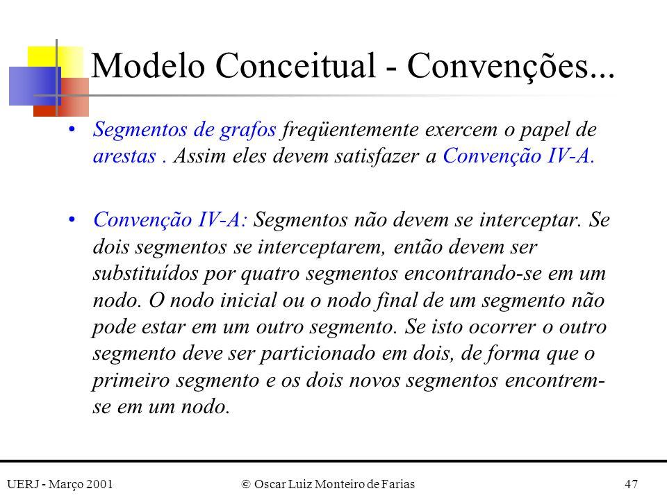 UERJ - Março 2001© Oscar Luiz Monteiro de Farias47 Segmentos de grafos freqüentemente exercem o papel de arestas. Assim eles devem satisfazer a Conven
