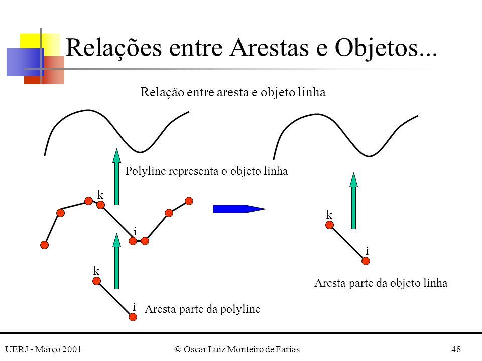 UERJ - Março 2001© Oscar Luiz Monteiro de Farias48 Relações entre Arestas e Objetos... k i k i k i Relação entre aresta e objeto linha Aresta parte da