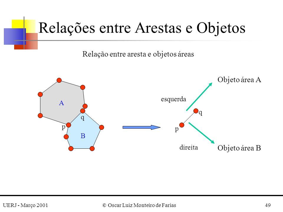 UERJ - Março 2001© Oscar Luiz Monteiro de Farias49 Relações entre Arestas e Objetos p q p q Relação entre aresta e objetos áreas Objeto área A Objeto