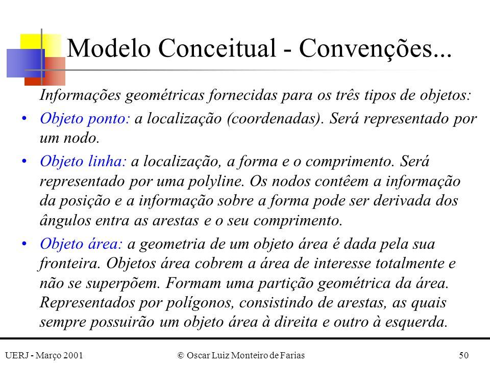 UERJ - Março 2001© Oscar Luiz Monteiro de Farias50 Informações geométricas fornecidas para os três tipos de objetos: Objeto ponto: a localização (coordenadas).