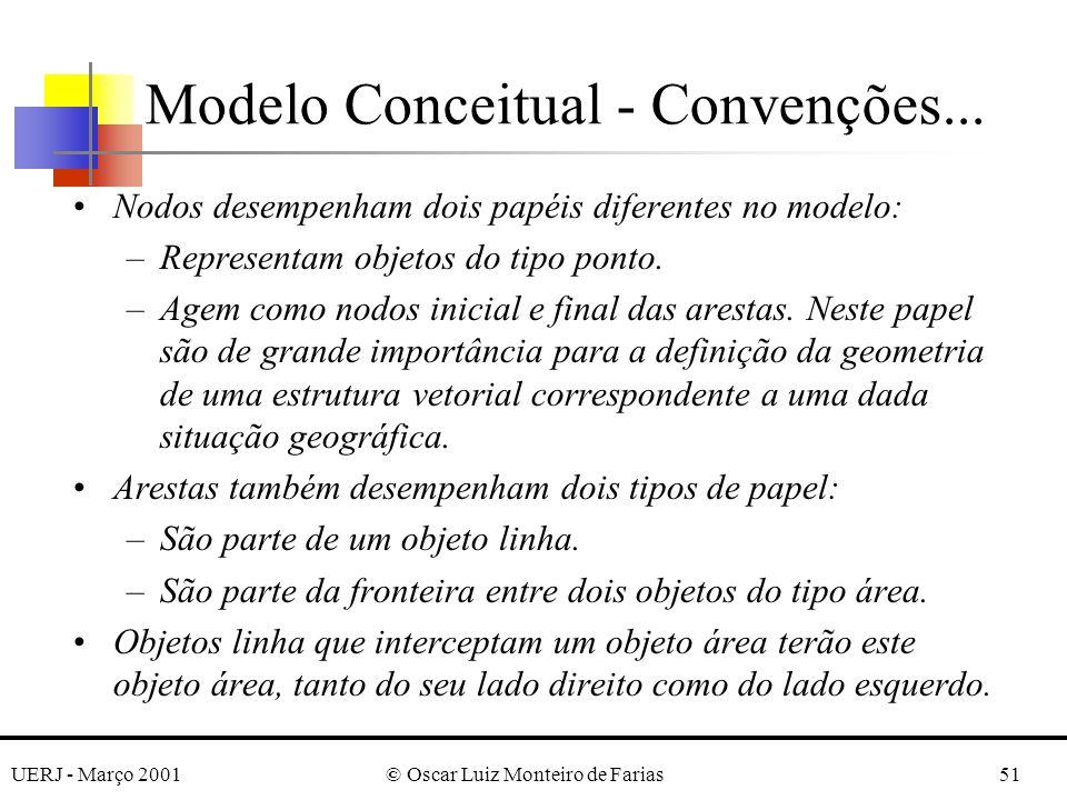 UERJ - Março 2001© Oscar Luiz Monteiro de Farias51 Nodos desempenham dois papéis diferentes no modelo: –Representam objetos do tipo ponto. –Agem como