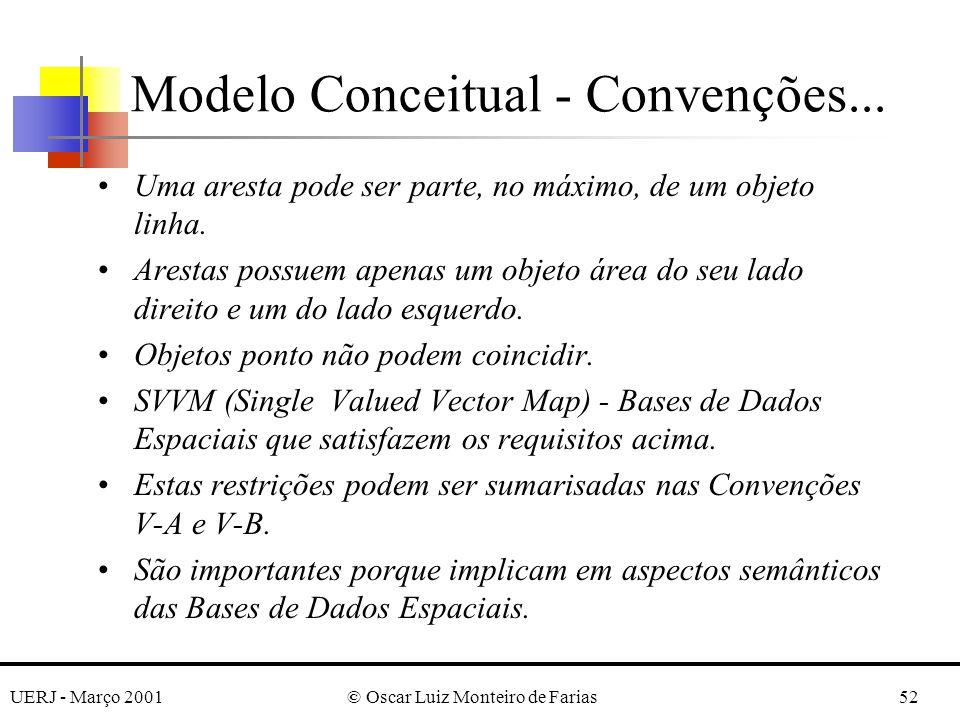 UERJ - Março 2001© Oscar Luiz Monteiro de Farias52 Uma aresta pode ser parte, no máximo, de um objeto linha. Arestas possuem apenas um objeto área do
