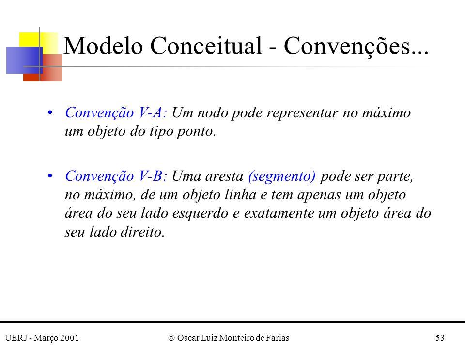 UERJ - Março 2001© Oscar Luiz Monteiro de Farias53 Convenção V-A: Um nodo pode representar no máximo um objeto do tipo ponto. Convenção V-B: Uma arest