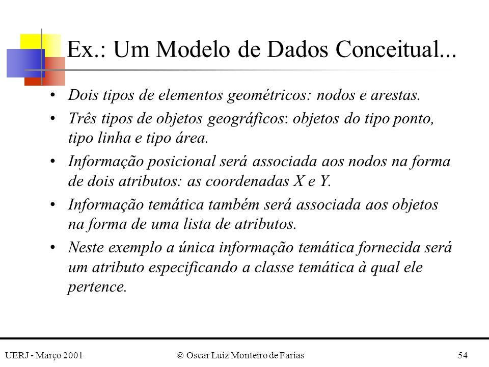UERJ - Março 2001© Oscar Luiz Monteiro de Farias54 Ex.: Um Modelo de Dados Conceitual... Dois tipos de elementos geométricos: nodos e arestas. Três ti